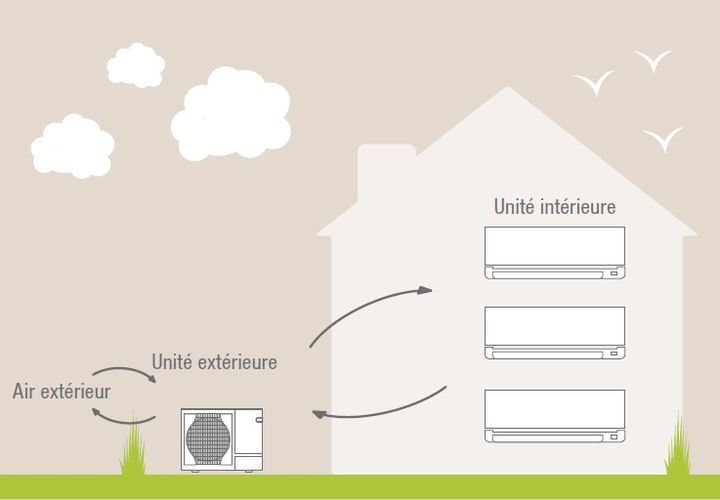 installation pompe chaleur oise aeroclimat. Black Bedroom Furniture Sets. Home Design Ideas